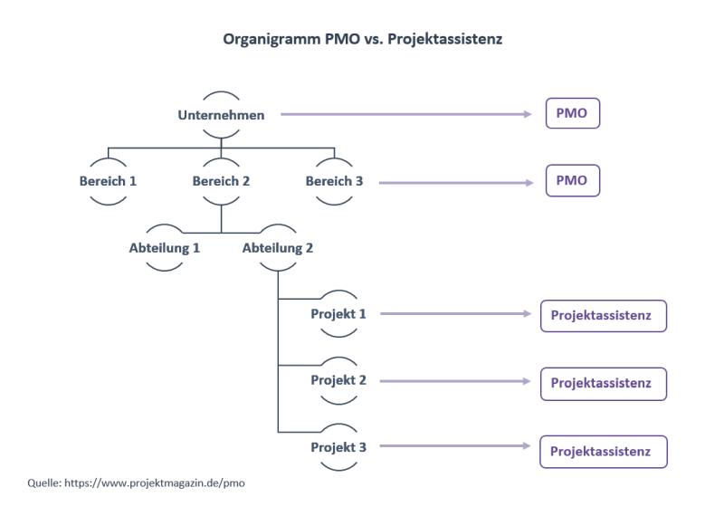 pmo-projektassistenz