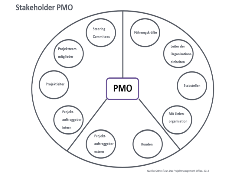 stakeholder-pmo