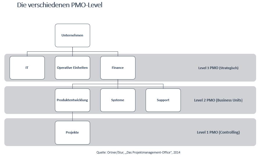 pmo-level